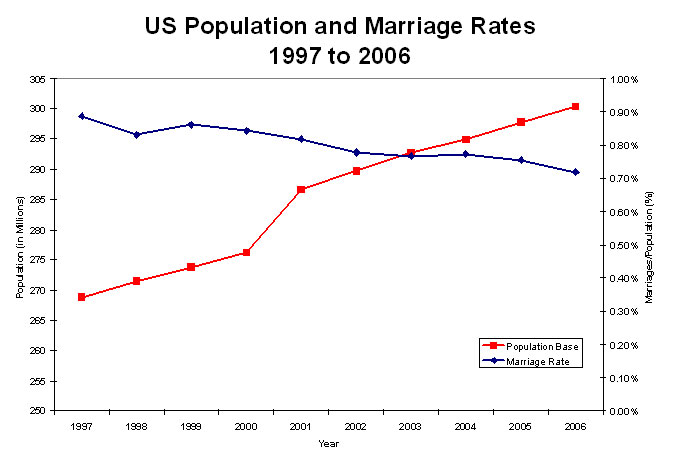 us-population-and-marriage-rates